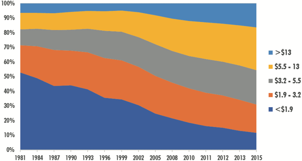 Figure 1. Population (%) of developing countries living by daily consumption group, 1981–2015. Source: Authors' estimates based on World Bank (2020).