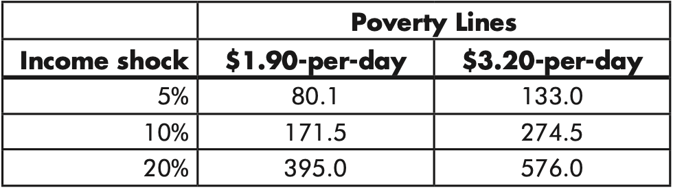 Table 1. The Poverty Impact of COVID-19: Increase in global poverty at $1.90 and $3.20-per-day poverty lines (millions of people) due to 5, 10, and 20 percent per capita income contraction