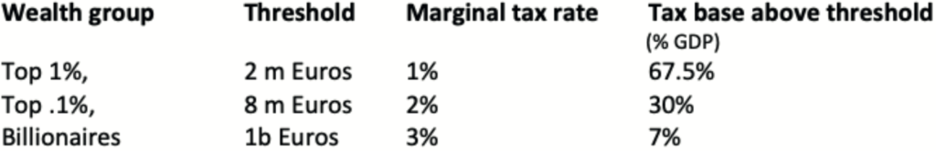 Box 1 Proposed parameters for a European COVID wealth tax